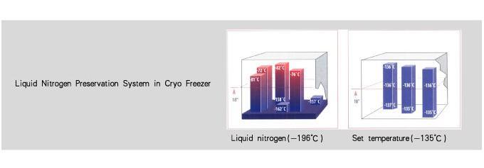 sơ đồ tủ đông âm 150oC