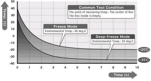 Biểu đồ nhiệt độ Tủ lạnh vận chuyển sinh phẩm